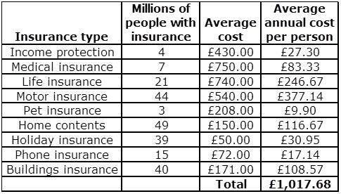 Insurance breakdown