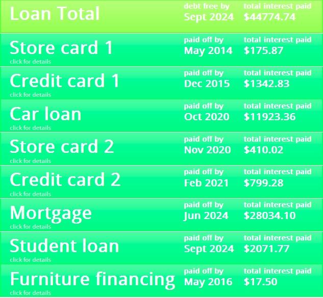 debt repayment 3 avalanche