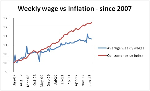 Real wages since 2007
