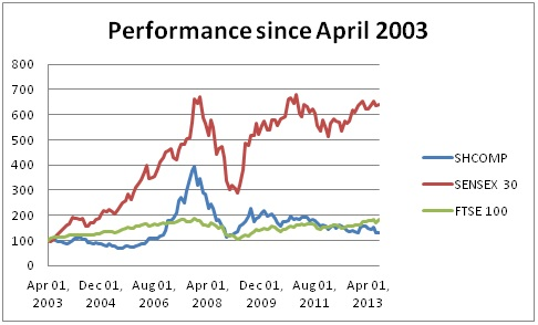 Emerging markets 2003