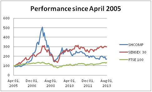 Emerging markets 2005