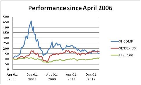 Emerging markets 2006