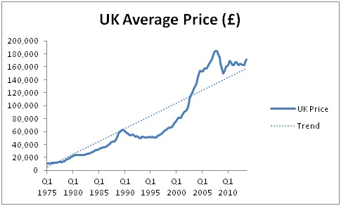 Housing bubble in the UK - avg price