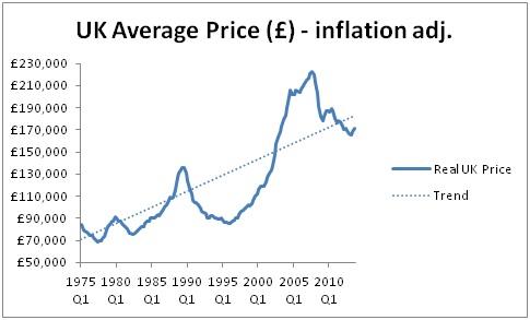 Housing bubble in the UK - inf adj