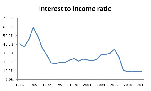 Housing bubble in the UK - int to inc ratio