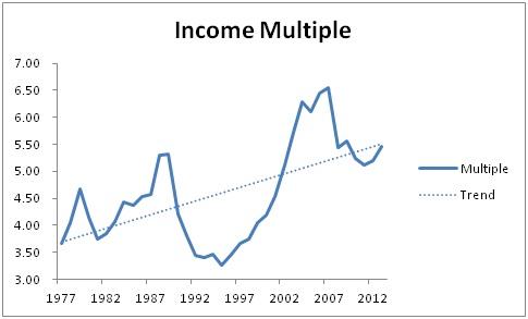 Income multiple