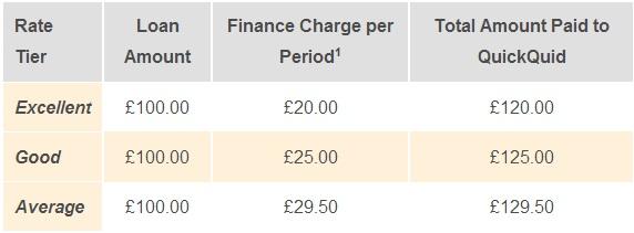 Quickquid payday loans
