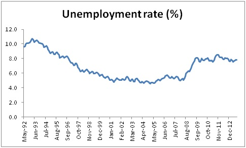 UK Unemployment 1