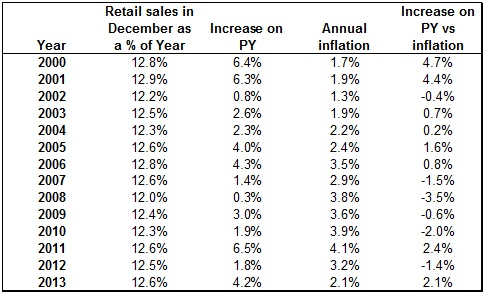 Christmas Retail Sales - Pic 2