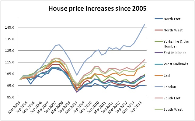 Rental prices vs house prices UK 2013 3