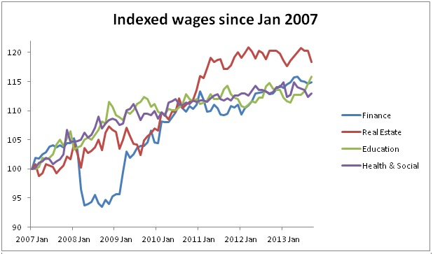 Salary changes over time - 2007 graph