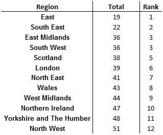 Where is the best place to live in the UK 2