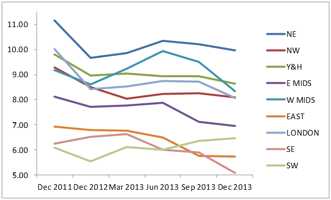 2013 UK unemployment rate - rate by region