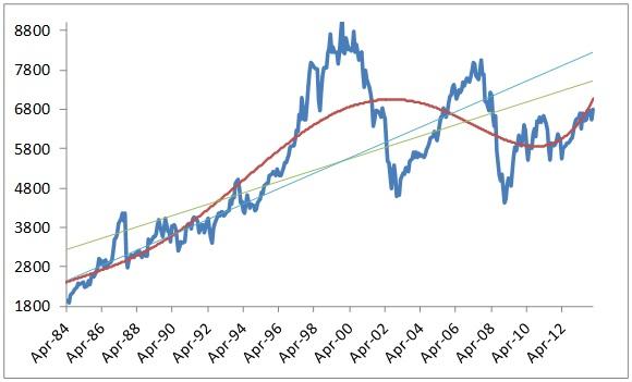 FTSE 100 hits a new high 5