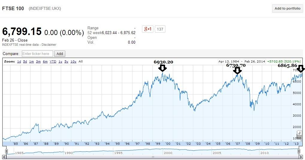 FTSE 100 hits a new high