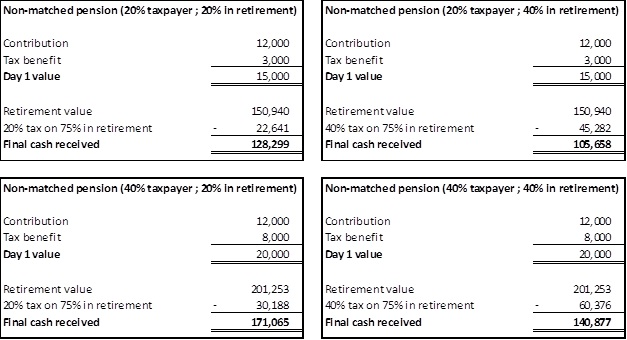Investing in ISAs vs Investing in Pensions 1