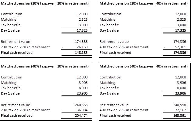 Investing in ISAs vs Investing in Pensions 2