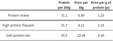 Price of Protein 2