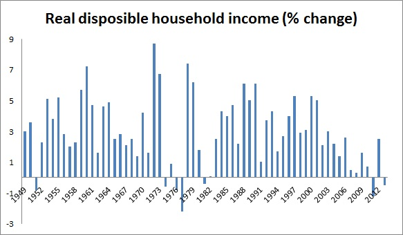 Real Household Disposable Income 2
