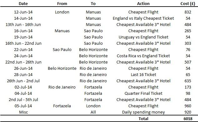 World Cup 2014 Brazil 2