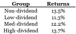 dividend vs non-dividend stocks 2