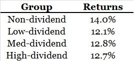 dividend vs non-dividend stocks 3