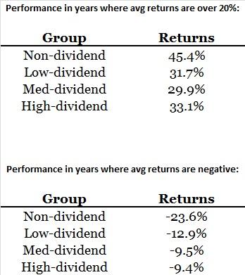 dividend vs non-dividend stocks 4