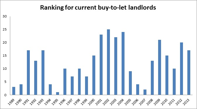 Ranking for current buy-to-let landlords