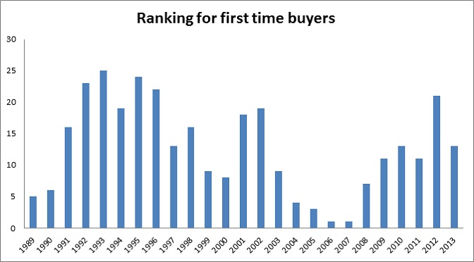 Ranking for first time buyers