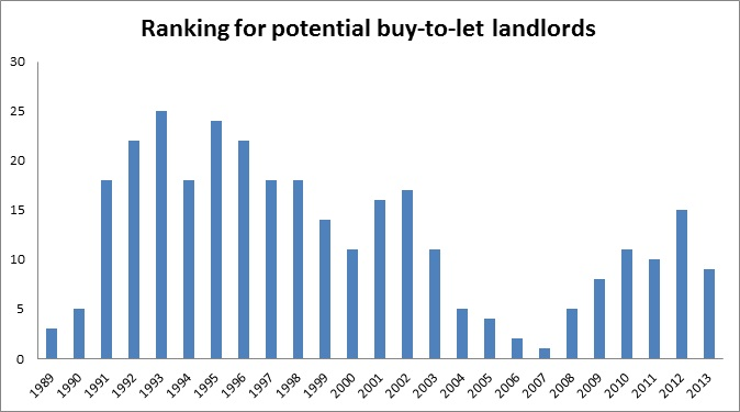 Ranking for potential buy-to-let landlords