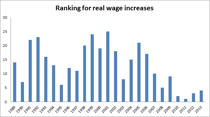 Ranking for real wage increases