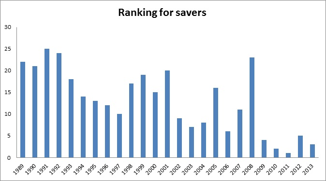 Ranking for savers