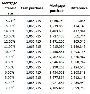 House in cash or mortgage