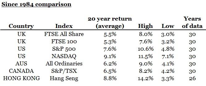 Global Stock Market Returns - Summary 2