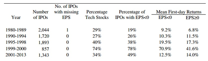 Investing in IPOs 2