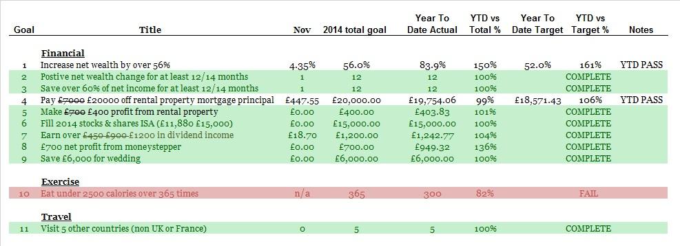 November Update 2014 Goals