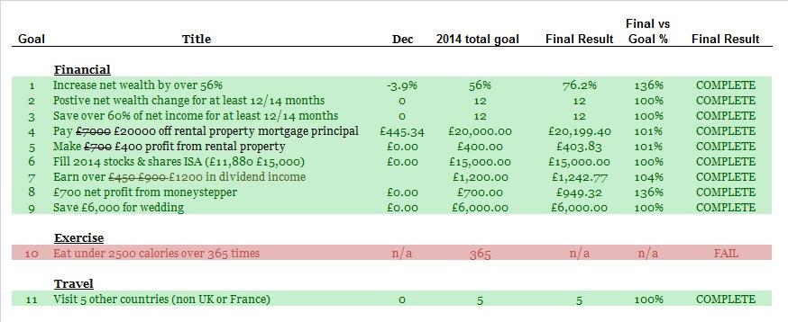 2014 New Year Resolutions - December 2014 update