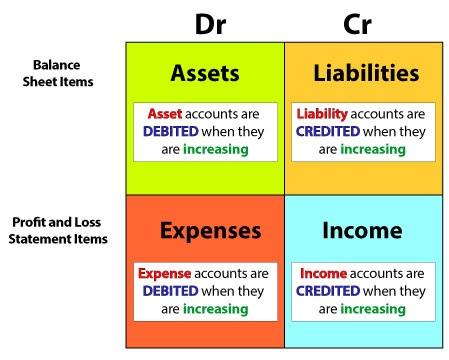 Debits Credits