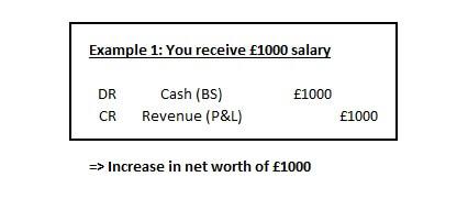 Example 1 - Salary