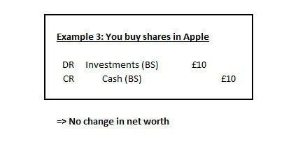Example 3 - Shares in Apple