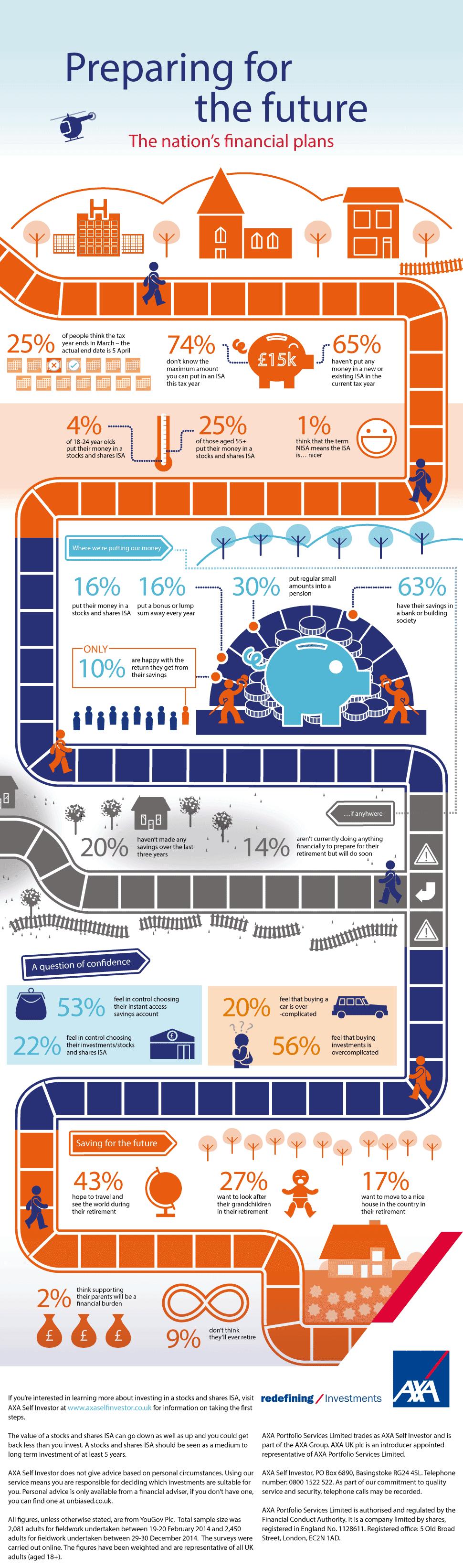 AXA Self Investor Statistics
