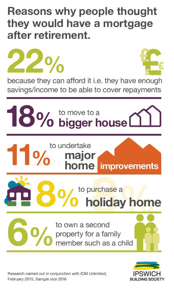 Chart 4 - Reasons for mortgage after retirement