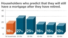 Mortgages For The Over 60s