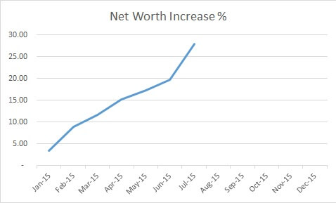 July Net Worth YTD