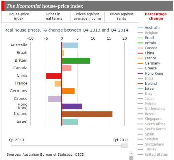 Global Housing Markets A-I
