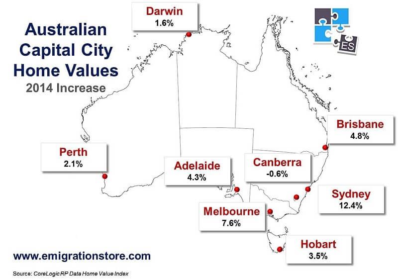 Global Housing Markets Australia