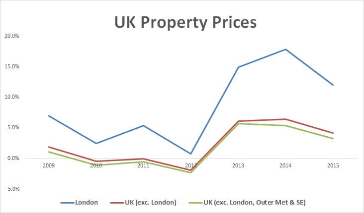 House Prices London Graph