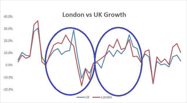 London vs UK Growth