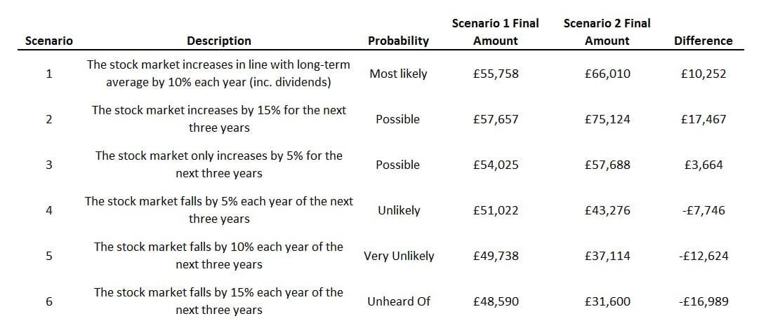 Market Scenarios