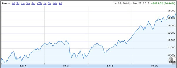 Stock Market Investor Chart 3